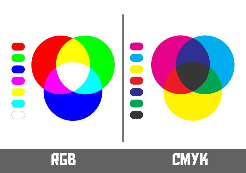 CMYK-RGB color mode